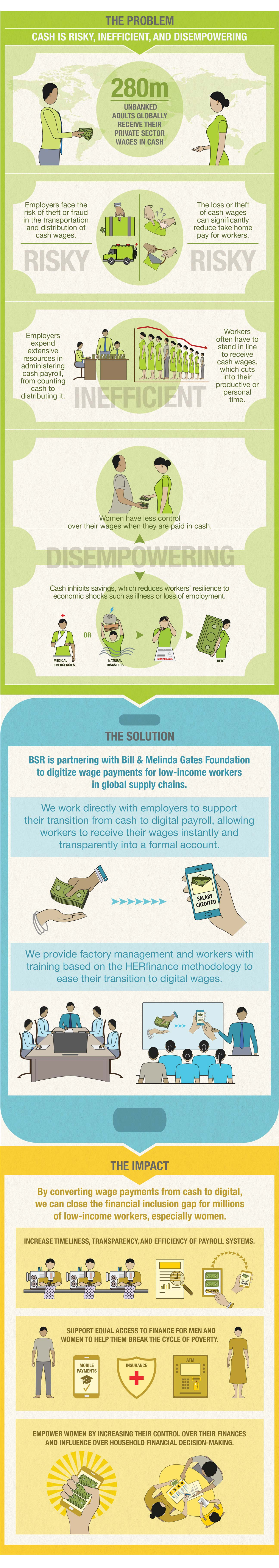 Digital wages infographic