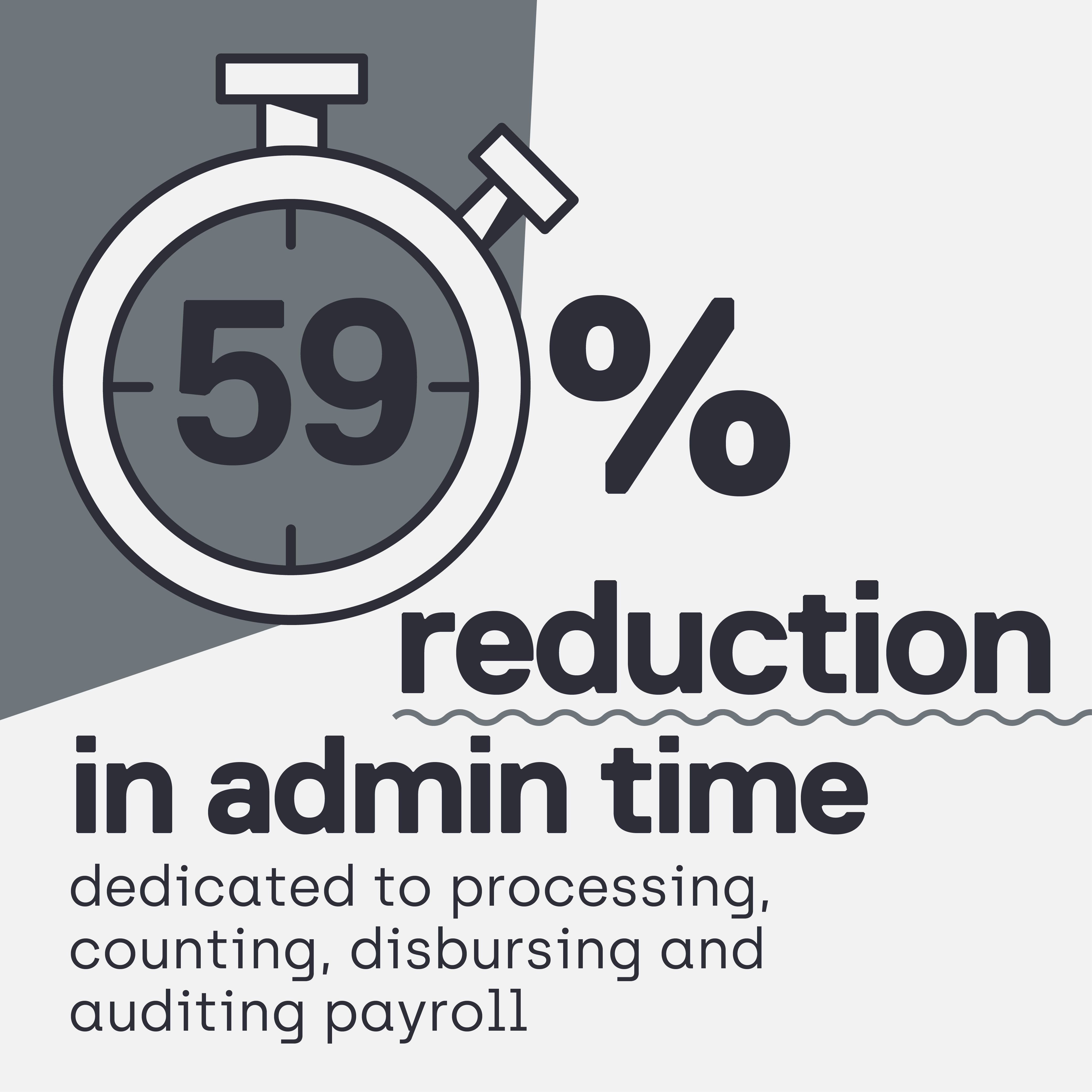 Infographic: 59% reduction in admin time, dedicated to processing, counting, disbursing, and auditing payroll