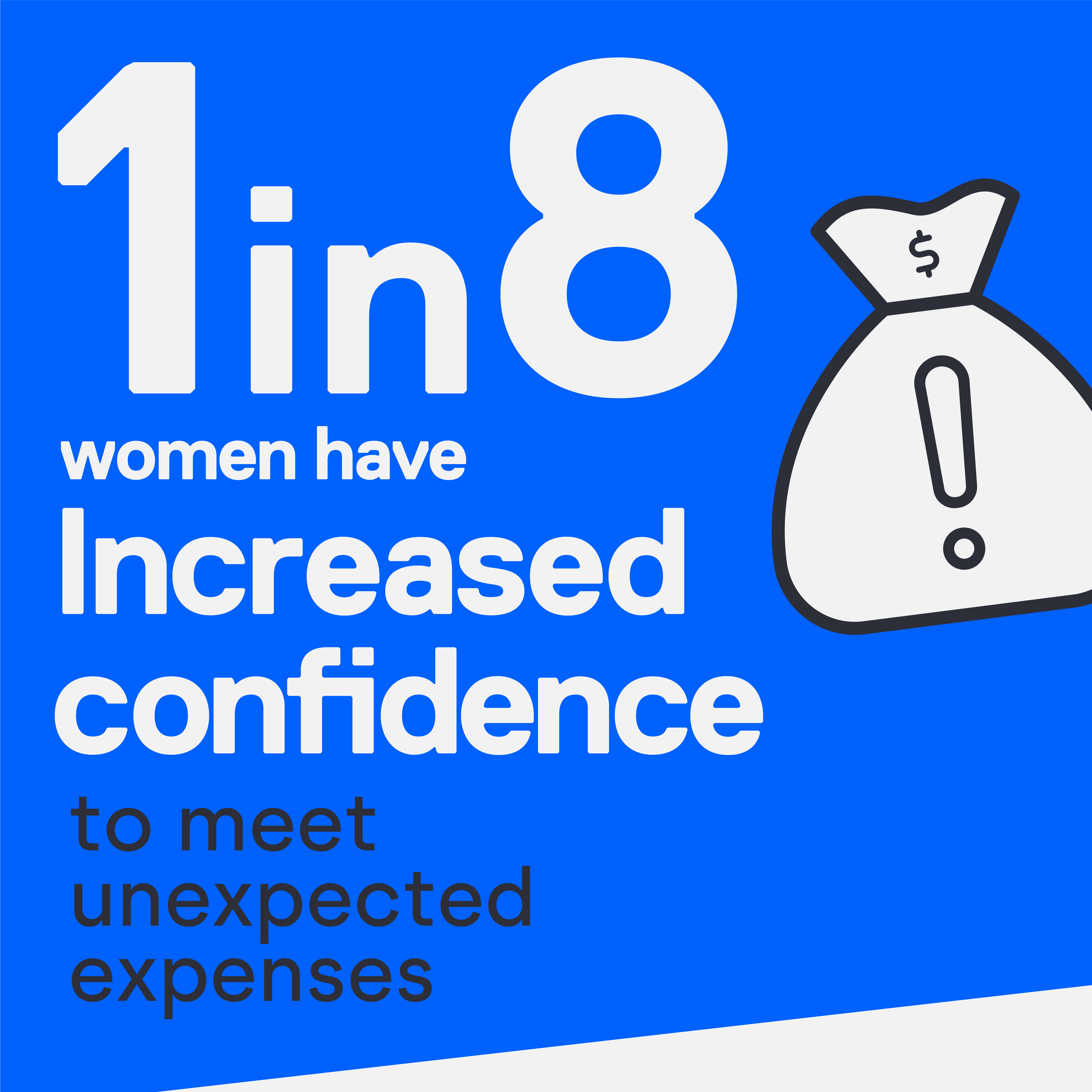 Infographic: 1 in 8 women have increased confidence to meet unexpected expenses